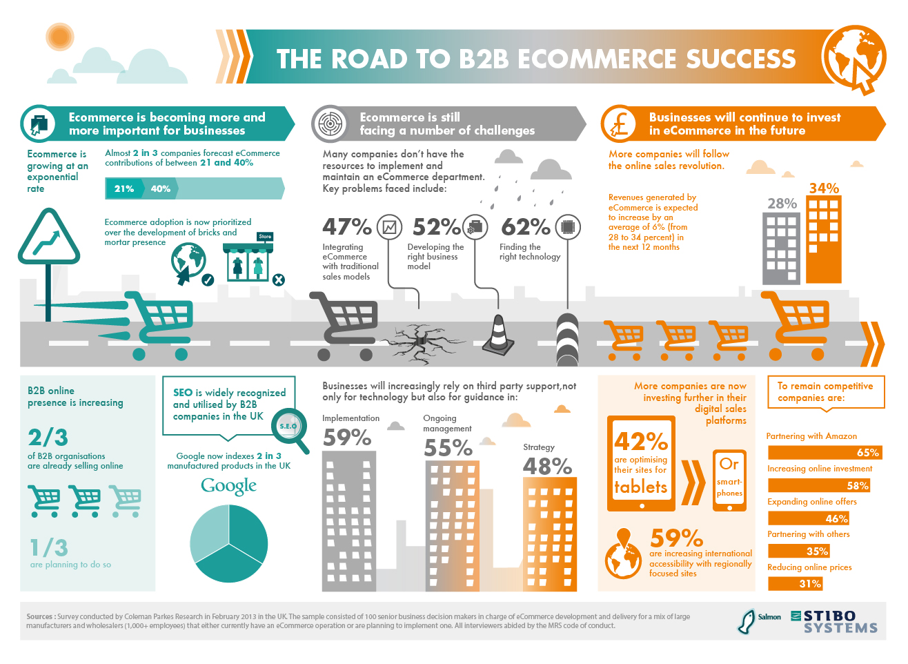 Dissertation e commerce